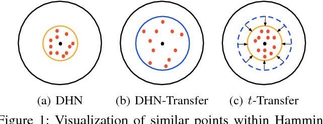 Figure 1 for Transfer Adversarial Hashing for Hamming Space Retrieval