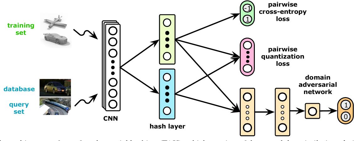 Figure 2 for Transfer Adversarial Hashing for Hamming Space Retrieval