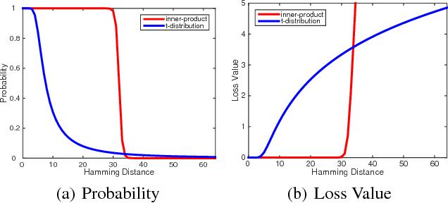 Figure 4 for Transfer Adversarial Hashing for Hamming Space Retrieval