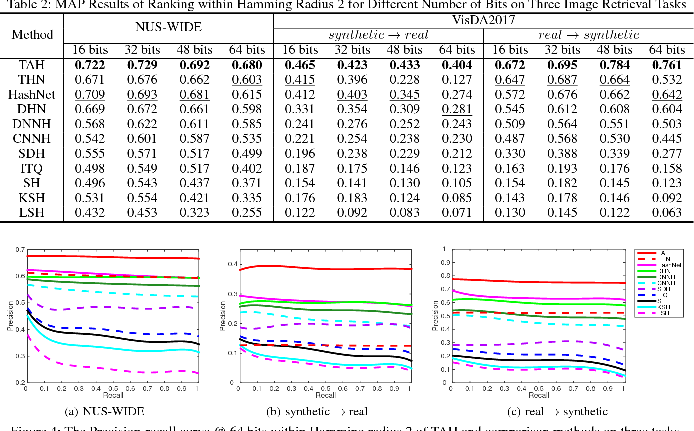 Figure 3 for Transfer Adversarial Hashing for Hamming Space Retrieval