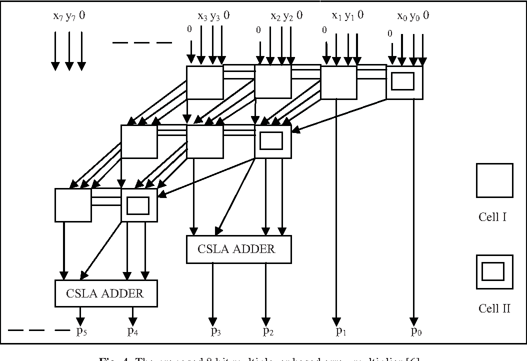 High Performance 8 Bit Mux Based Multiplier Design Using Mos Current