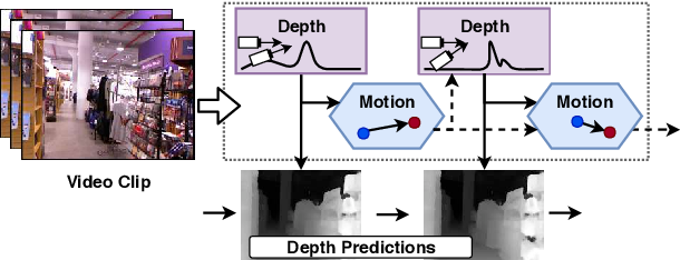 Figure 1 for DeepV2D: Video to Depth with Differentiable Structure from Motion