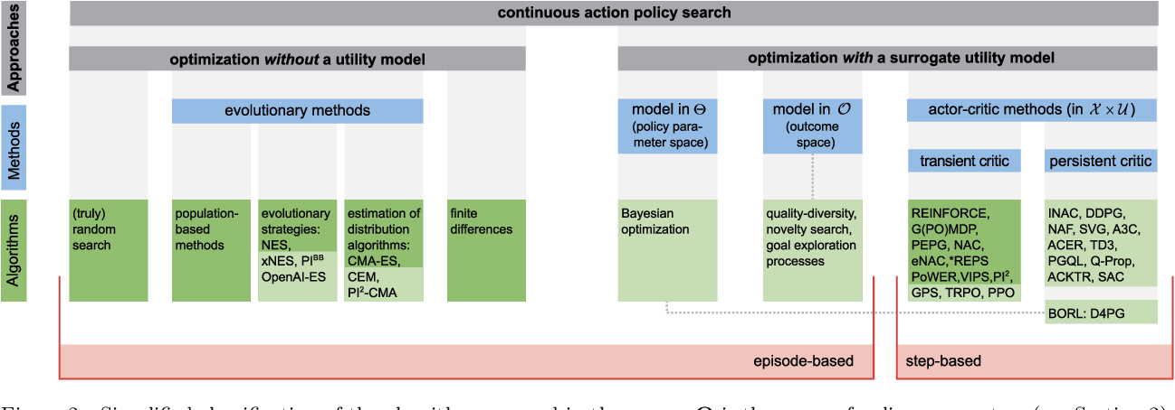 Figure 3 for Policy Search in Continuous Action Domains: an Overview