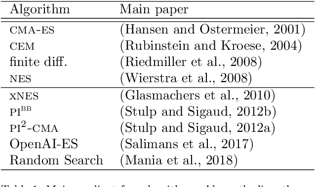 Figure 2 for Policy Search in Continuous Action Domains: an Overview