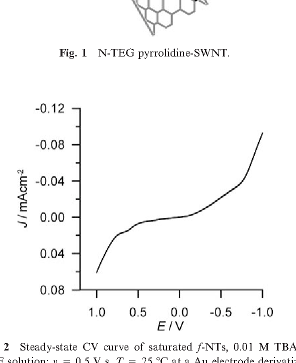 Fig. 2 Steady-state CV curve of saturated f-NTs, 0.01 M TBAH, THF solution: v = 0.5 V s, T = 25 1C at a Au electrode derivatized with a dodecanethiol self-assembled monolayer. Potentials measured vs. silver quasi-reference electrode.