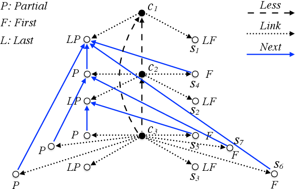 Figure 1 for Towards Universal Languages for Tractable Ontology Mediated Query Answering