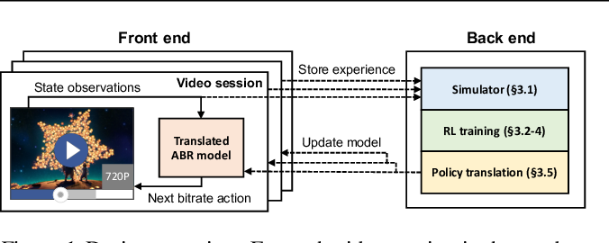 Figure 1 for Real-world Video Adaptation with Reinforcement Learning