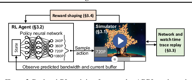 Figure 2 for Real-world Video Adaptation with Reinforcement Learning