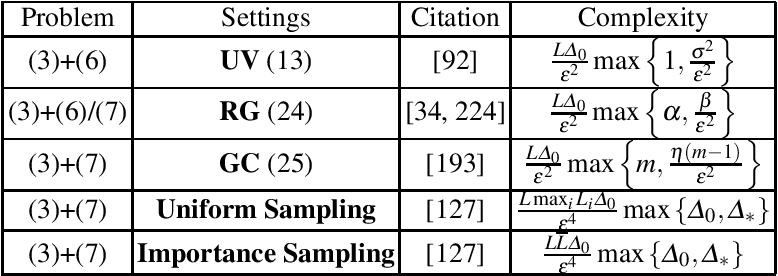Figure 1 for Recent Theoretical Advances in Non-Convex Optimization
