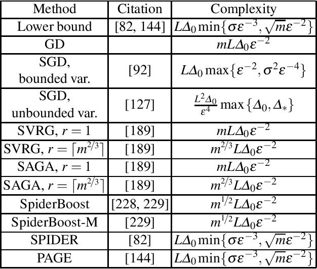 Figure 2 for Recent Theoretical Advances in Non-Convex Optimization