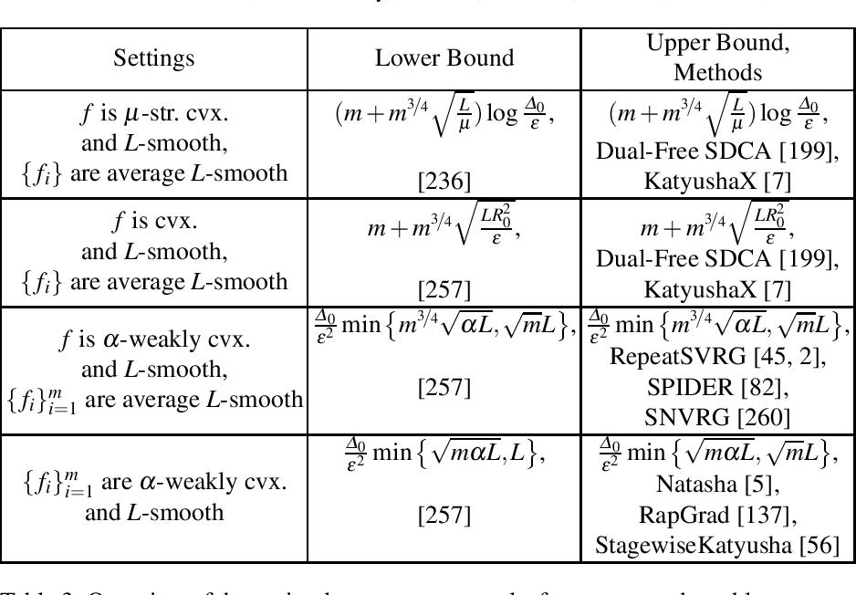 Figure 3 for Recent Theoretical Advances in Non-Convex Optimization