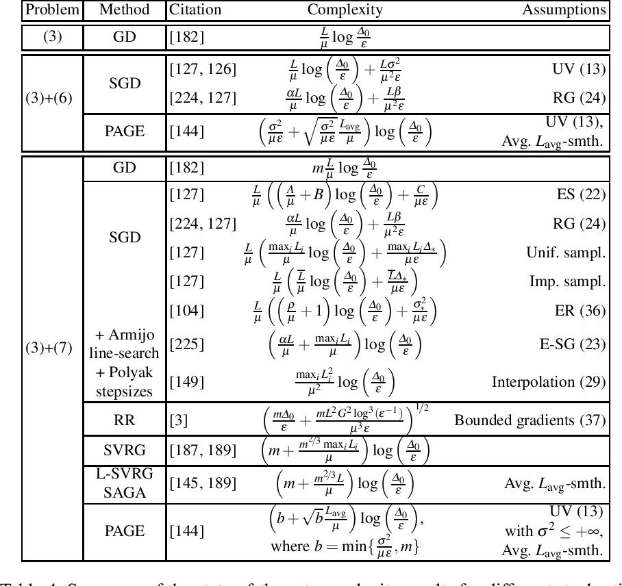 Figure 4 for Recent Theoretical Advances in Non-Convex Optimization