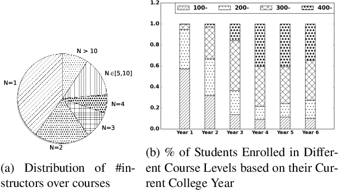 Figure 1 for ALE: Additive Latent Effect Models for Grade Prediction