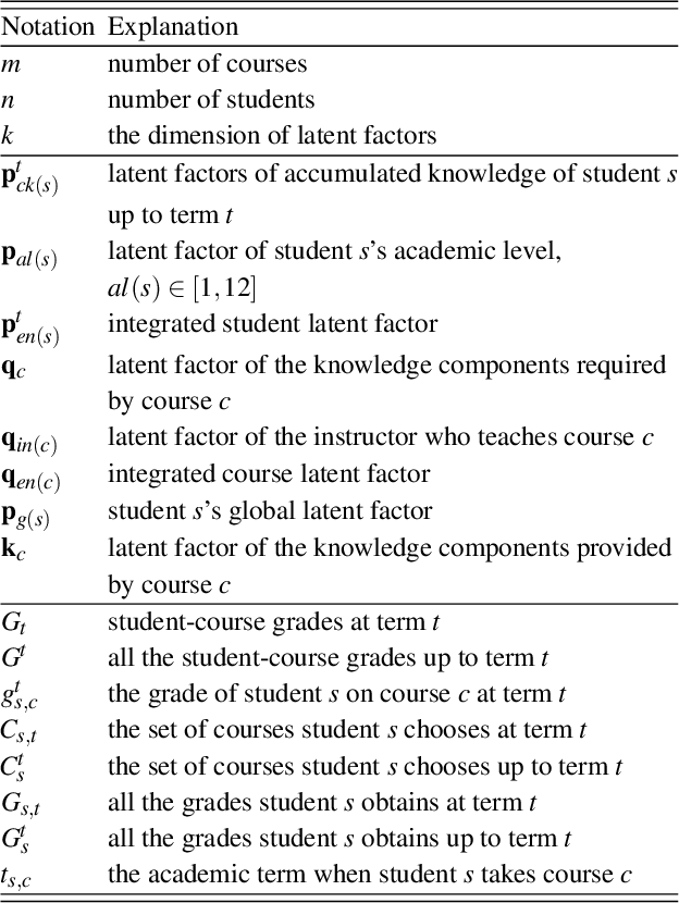 Figure 2 for ALE: Additive Latent Effect Models for Grade Prediction