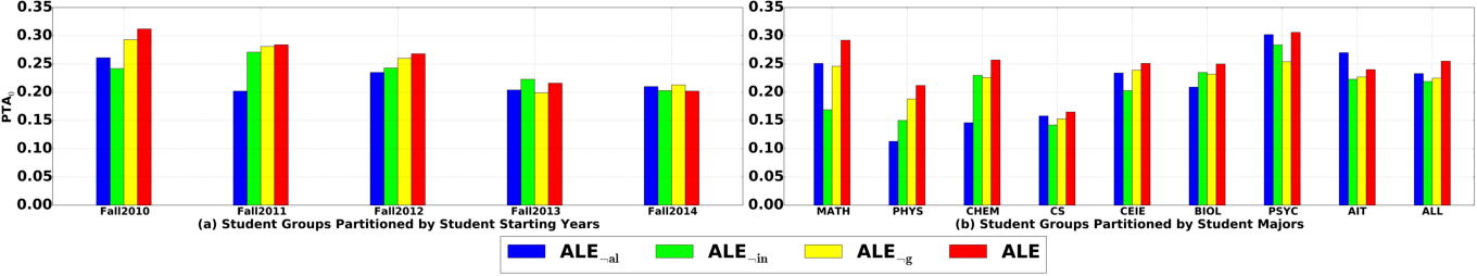 Figure 4 for ALE: Additive Latent Effect Models for Grade Prediction