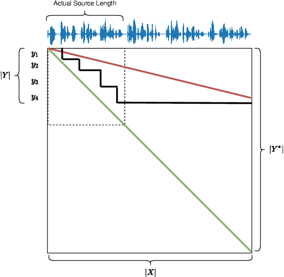Figure 1 for SimulEval: An Evaluation Toolkit for Simultaneous Translation
