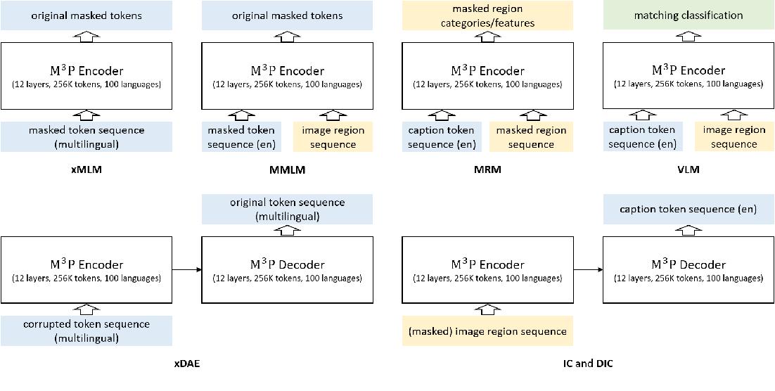 Figure 1 for M3P: Learning Universal Representations via Multitask Multilingual Multimodal Pre-training
