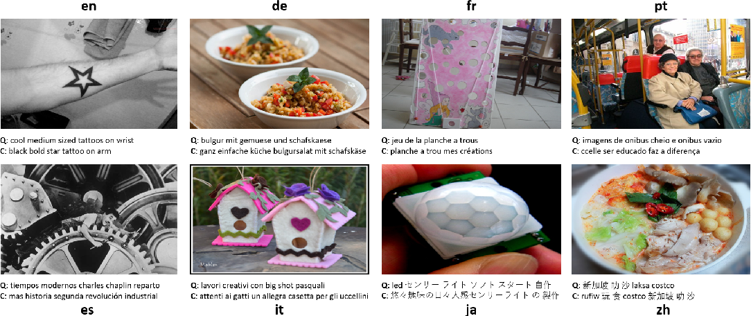 Figure 3 for M3P: Learning Universal Representations via Multitask Multilingual Multimodal Pre-training