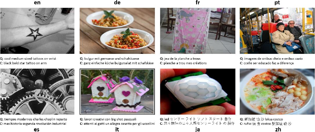 Figure 3 for M3P: Learning Universal Representations via Multitask Multilingual Multimodal Pre-training