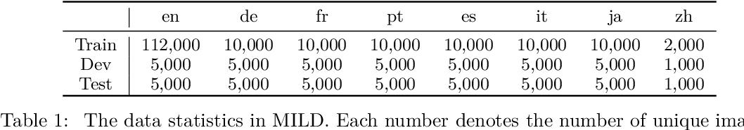 Figure 2 for M3P: Learning Universal Representations via Multitask Multilingual Multimodal Pre-training