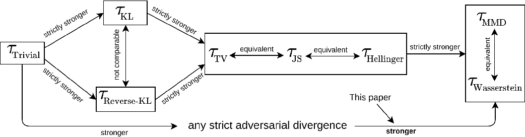 Figure 1 for Approximation and Convergence Properties of Generative Adversarial Learning