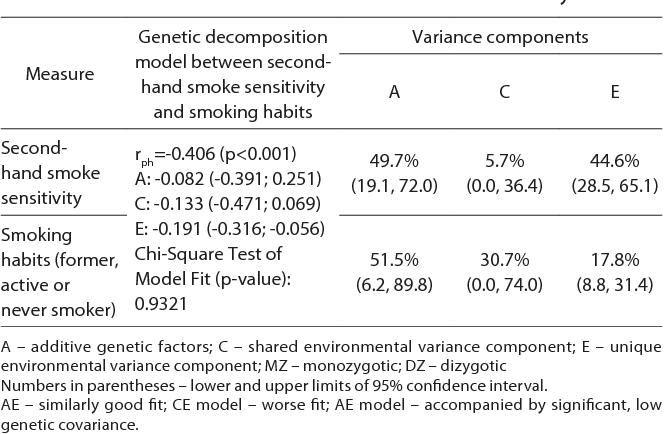 PDF] Transmission of second-hand smoke sensitivity and