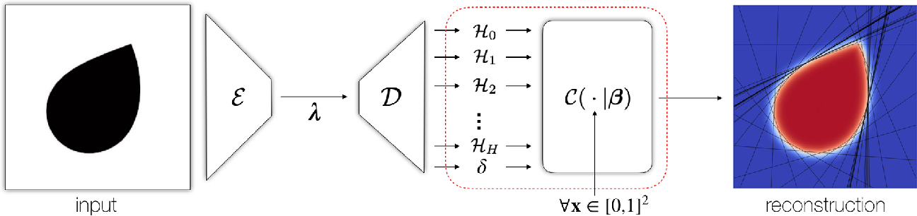 Figure 4 for CvxNets: Learnable Convex Decomposition