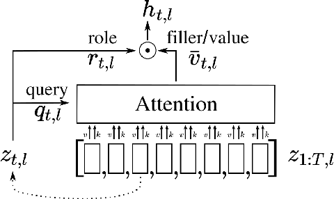 Figure 1 for Enhancing the Transformer with Explicit Relational Encoding for Math Problem Solving