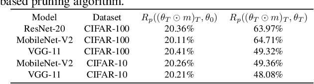 Figure 3 for Lottery Ticket Implies Accuracy Degradation, Is It a Desirable Phenomenon?