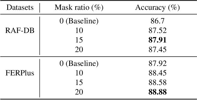 Figure 2 for MViT: Mask Vision Transformer for Facial Expression Recognition in the wild