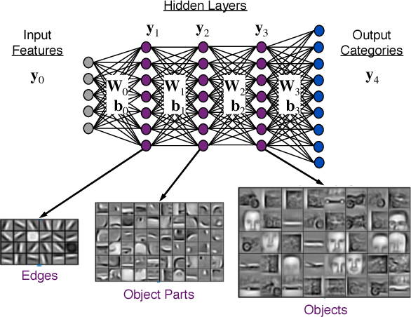 Figure 2 for Enabling Massive Deep Neural Networks with the GraphBLAS