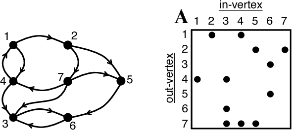 Figure 3 for Enabling Massive Deep Neural Networks with the GraphBLAS