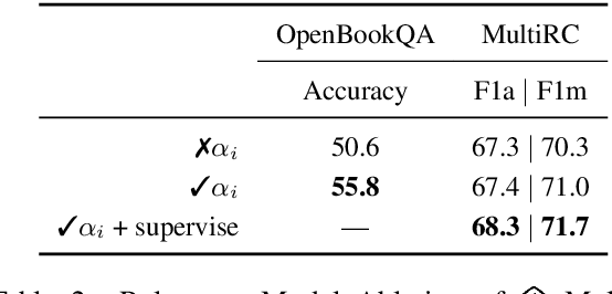 Figure 4 for Repurposing Entailment for Multi-Hop Question Answering Tasks