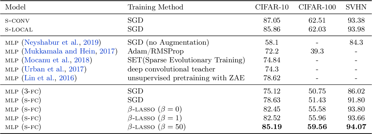 Figure 4 for Towards Learning Convolutions from Scratch