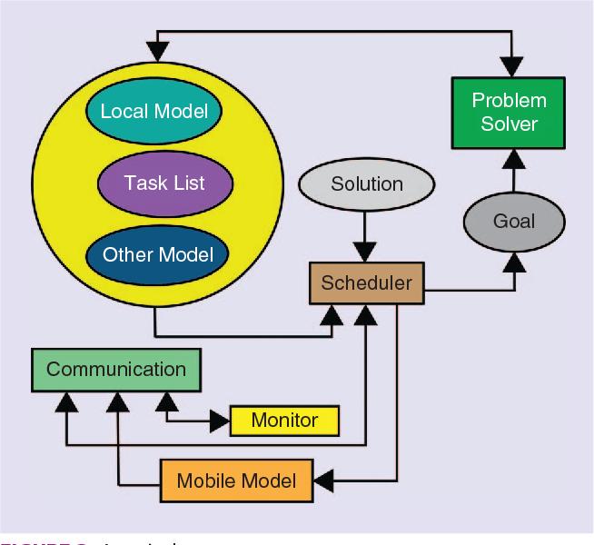 Figure 3 from Wireless sensor network simulation frameworks: A
