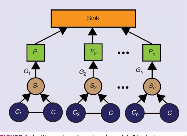 Wireless sensor network simulation frameworks: A tutorial review