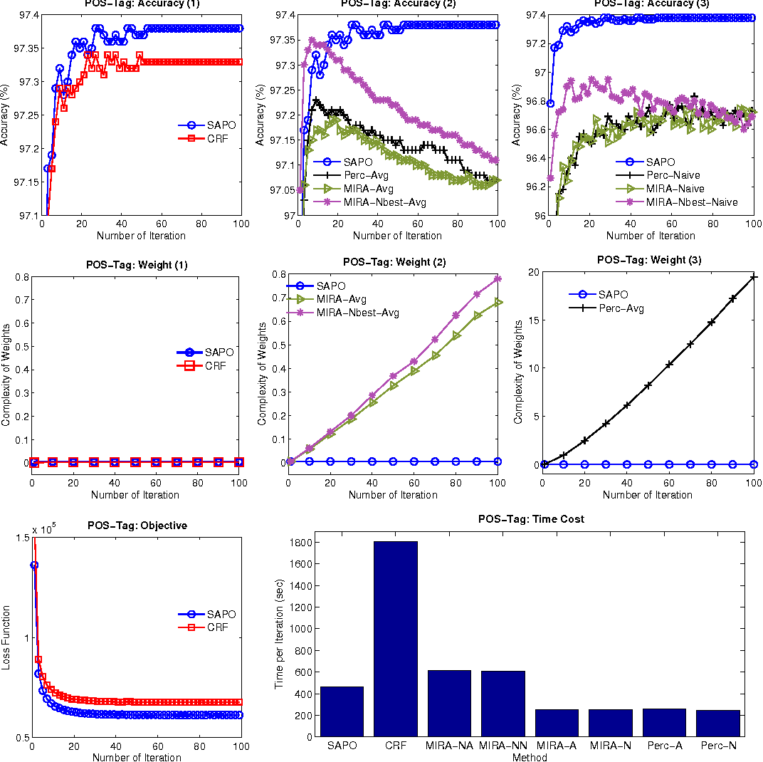 Figure 1 for Conditional Random Fields with Decode-based Learning: Simpler and Faster