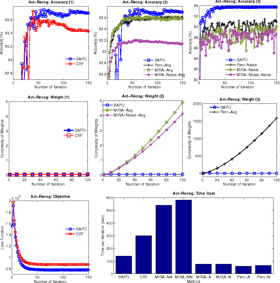 Figure 4 for Conditional Random Fields with Decode-based Learning: Simpler and Faster