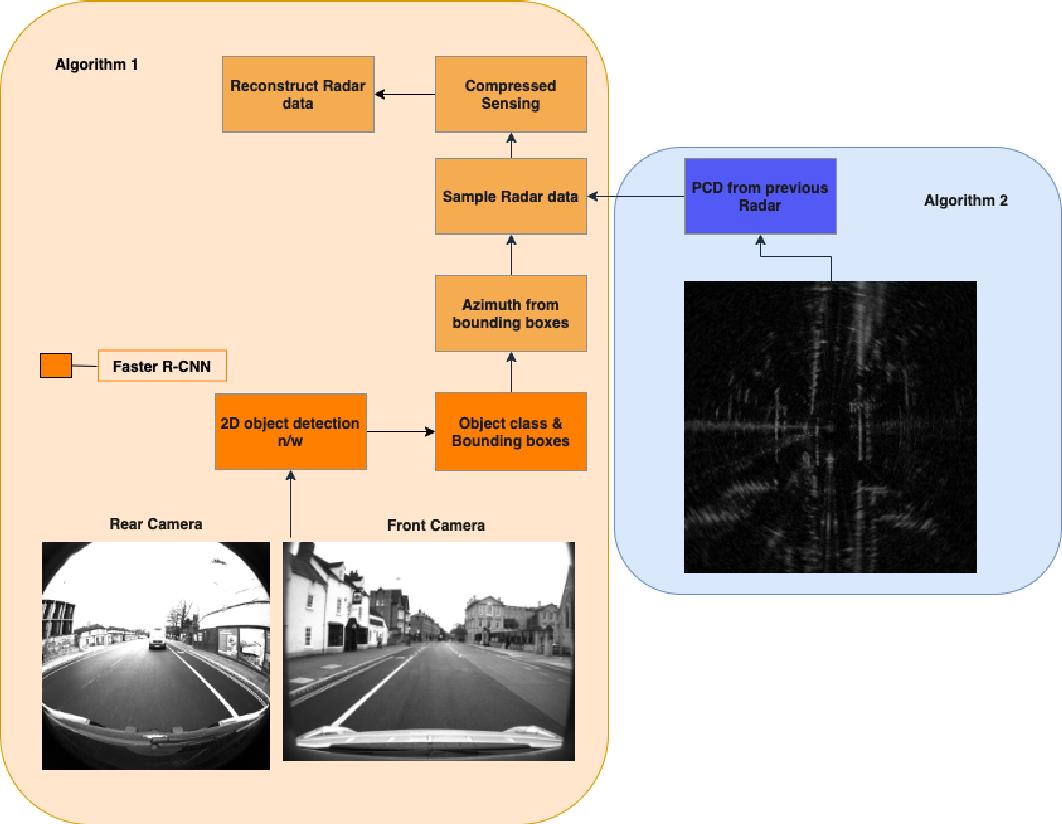 Figure 1 for Adaptive Automotive Radar data Acquisition