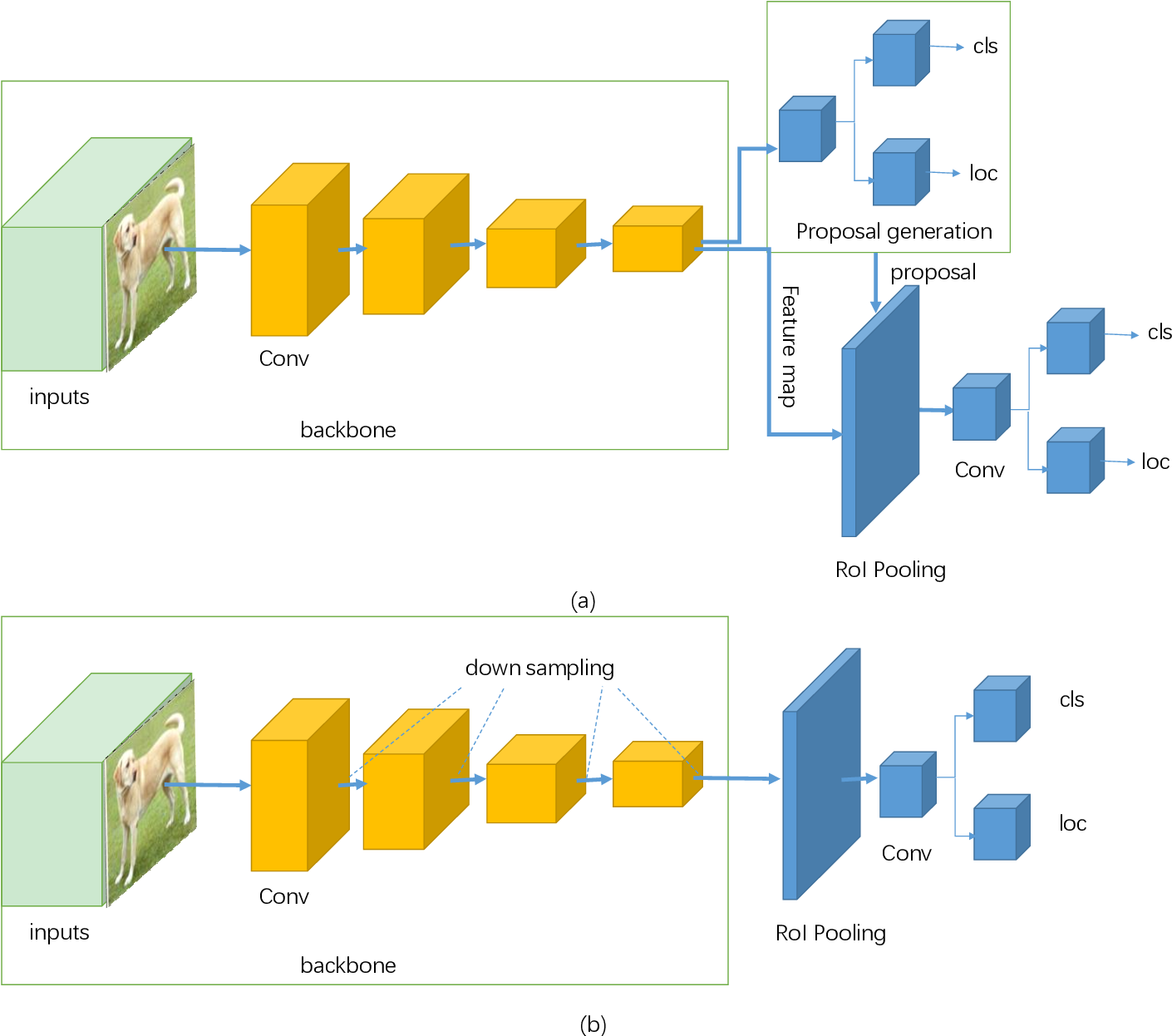Figure 1 for A Survey of Deep Learning-based Object Detection