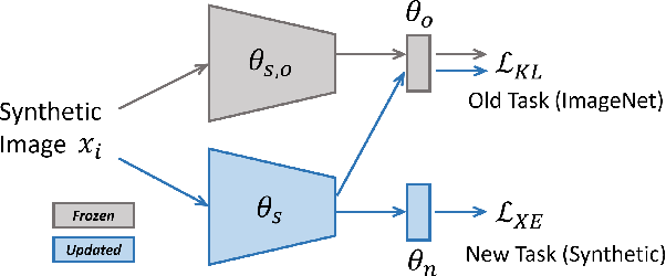 Figure 3 for Automated Synthetic-to-Real Generalization