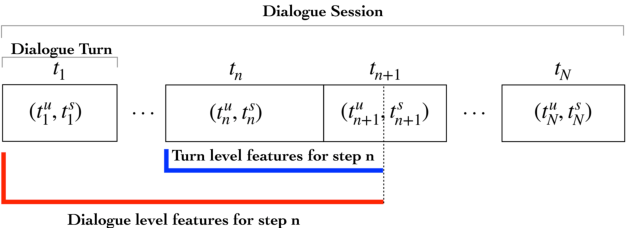 Figure 3 for Domain-Independent turn-level Dialogue Quality Evaluation via User Satisfaction Estimation