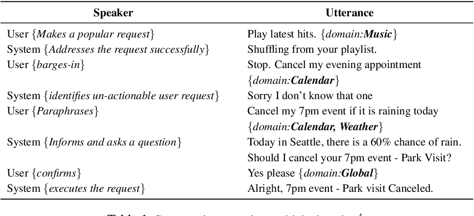 Figure 2 for Domain-Independent turn-level Dialogue Quality Evaluation via User Satisfaction Estimation