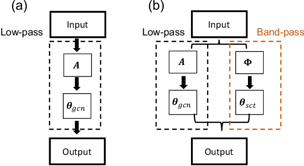 Figure 1 for Scattering GCN: Overcoming Oversmoothness in Graph Convolutional Networks