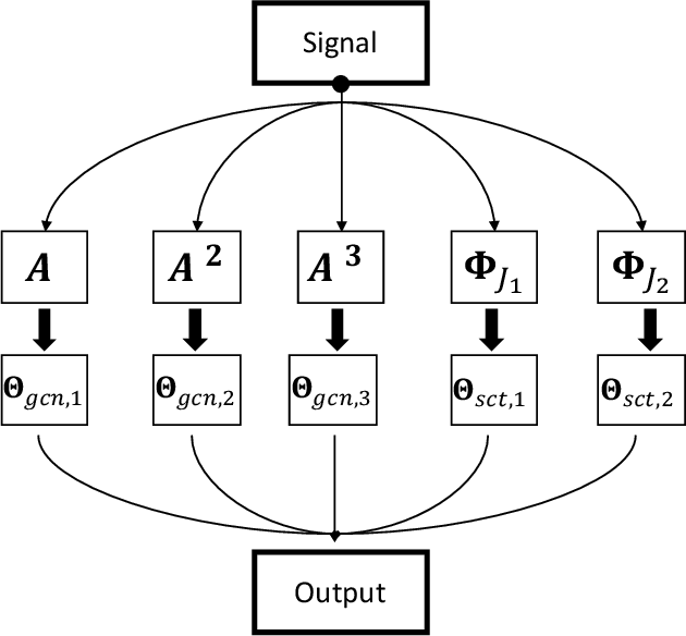Figure 3 for Scattering GCN: Overcoming Oversmoothness in Graph Convolutional Networks