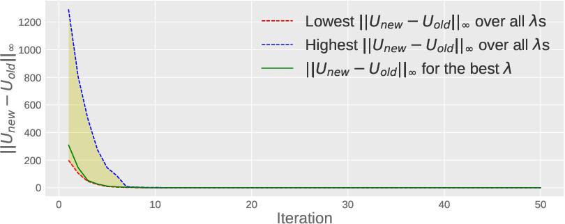 Figure 2 for JobComposer: Career Path Optimization via Multicriteria Utility Learning