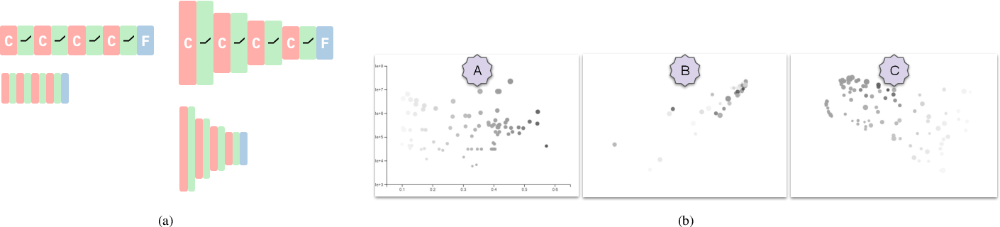 Figure 3 for Ablate, Variate, and Contemplate: Visual Analytics for Discovering Neural Architectures
