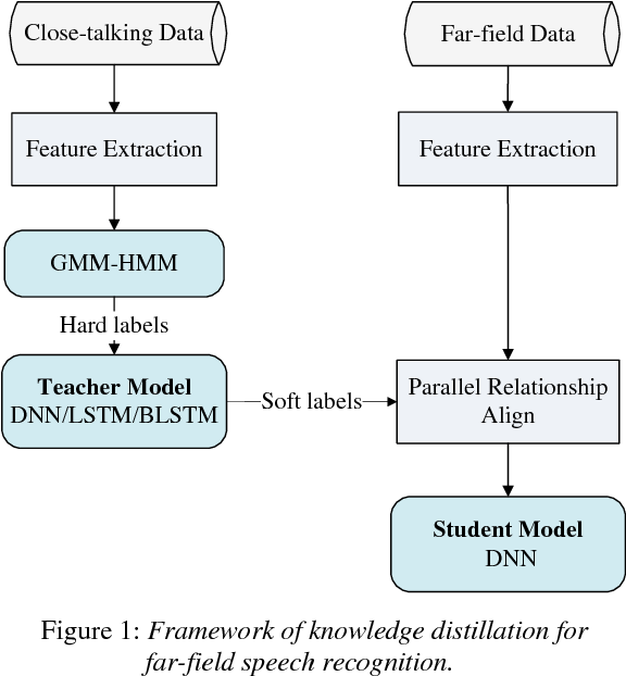Figure 1 for Distilling Knowledge Using Parallel Data for Far-field Speech Recognition