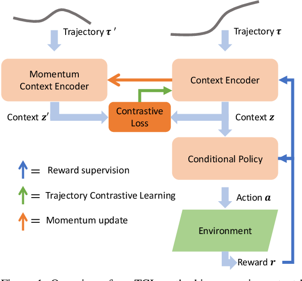 Figure 1 for Improving Context-Based Meta-Reinforcement Learning with Self-Supervised Trajectory Contrastive Learning