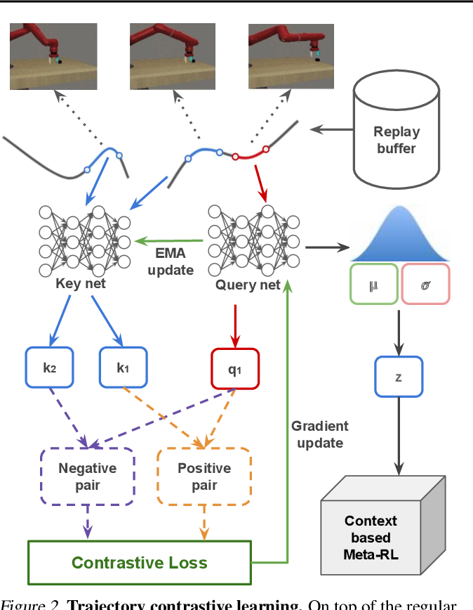 Figure 3 for Improving Context-Based Meta-Reinforcement Learning with Self-Supervised Trajectory Contrastive Learning